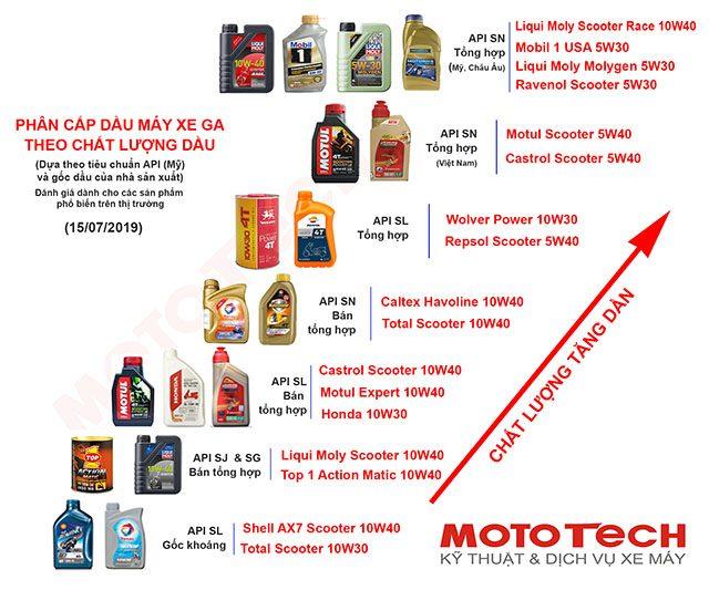 bảng chất lượng dầu nhớt xe ga